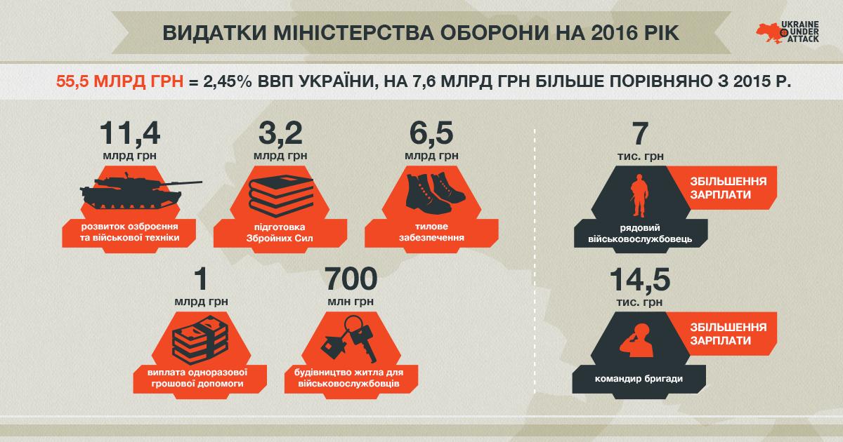 uua_1200x630_інфографіка видатки міноборони укр