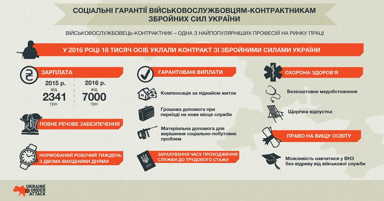 нашем психологічні проблеми особистості військовослужбовців збройних сил україни последнего варианта: Процедура