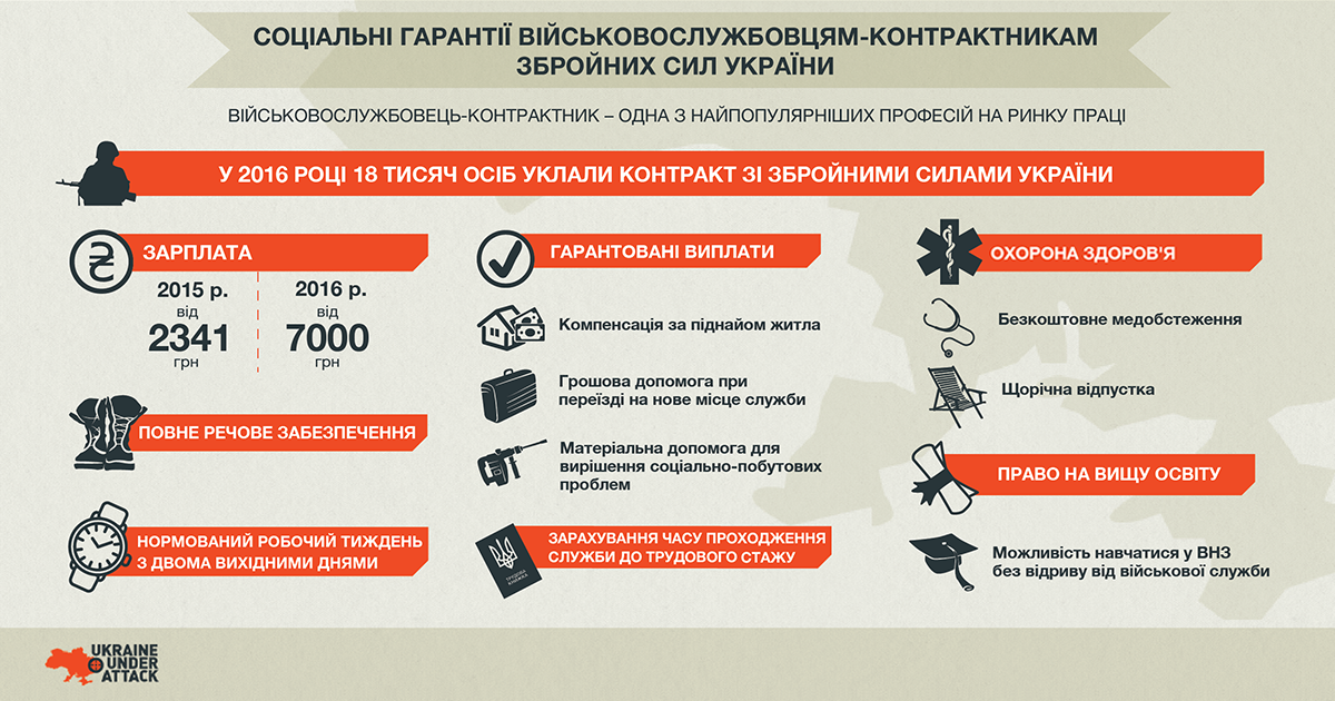 УУА_соц_гарантії_контрактникам(ua)(1-1)